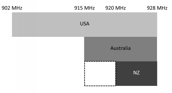 LoRaWAN specifications for upstream channels